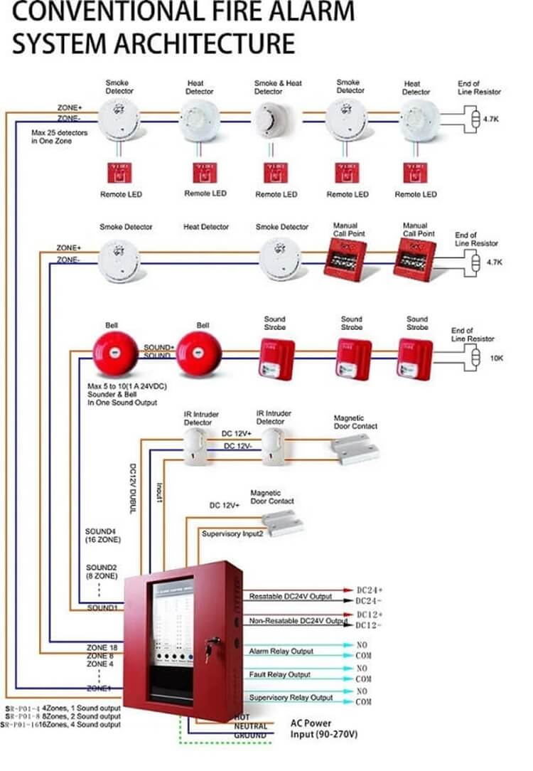 conventional fire alarm panel and commercial fire alarm system